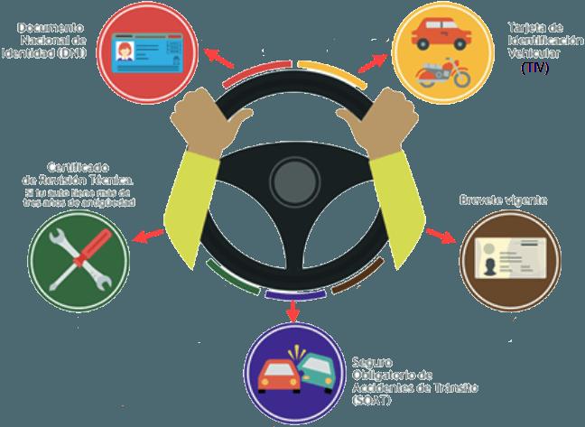 Documentos que debe tener el conductor de auto