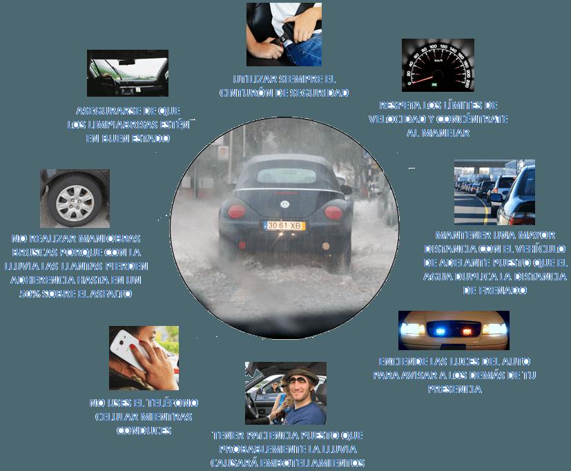 Como manejar seguro con lluvia